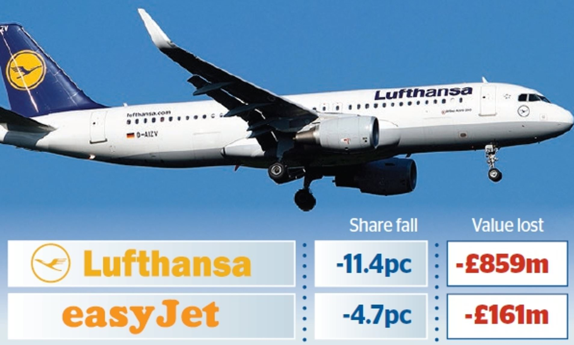 european airlines plunge almost