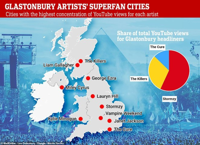 YouTube has revealed the most watched music icons and breakout artists appearing at this year's Glastonbury festival. The data, based on anonymous viewing figures recorded over the past 12 months, sheds light on the cities where the festival's top acts are most popular (main) and the top viewed acts from this year's three Pyramid stage headliners.