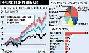 bmo responsible global equity