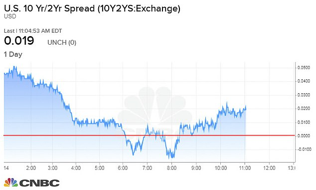 A one-day view of the yield spread between the 10-year and two-year Treasury bond shows two brief yield curve inversions when the ratio drops below the red line on Wednesday