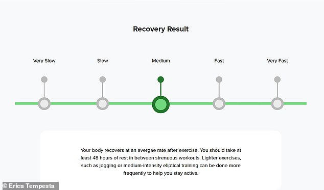 Taking a break: I almost cried tears of joy when I learned my recovery rate requires me to rest a full 48 hours between strenuous exercises