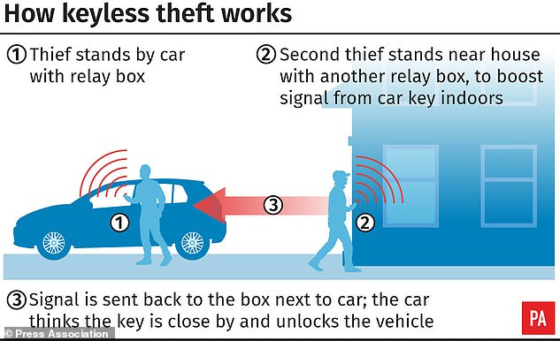 Vehicle thefts over the last five years have jumped 50 per cent, with keyless cars being targeted by tech-savvy criminals who can gain access in as little as 20 seconds