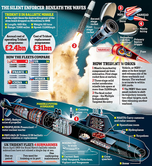 The D5 is the sixth generation in the Trident submarine-launched ballistic missile series. Each D5 Trident missile costs $30.9 million to make. Currently, they're only deployed on U.S. and UK submarines