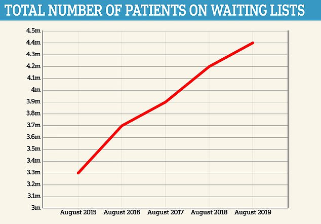 A damning NHS report has shown more than 4.41million patients were stuck on waiting lists in England in August - up by 250,000 from last year and 1.1m in 2015