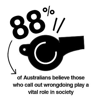 Some 88 per cent of Australians want stronger protections for whistle-blowers