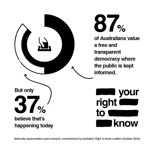 New research reveals 87 per cent of Australians value a free and transparent democracy where the public is kept informed - but just 37 per cent believe this is happening in Australia today