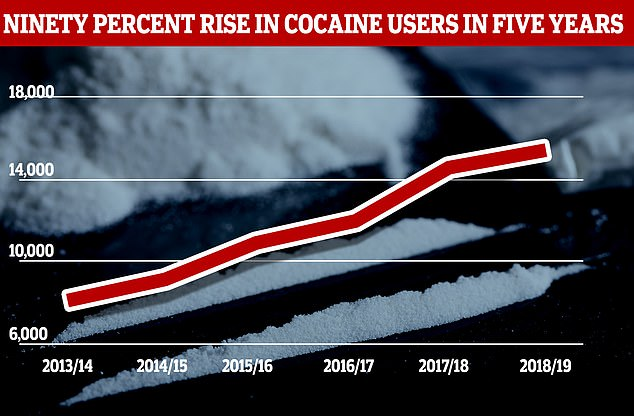 NHS digital figures also showed that cocaine-related registrations have increased by ninety percent since 2013/14, as shown in the graph above