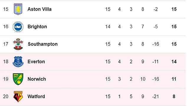 Everton languish in the bottom three of the Premier League after 15 rounds of the season