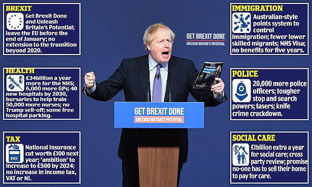 Mandate: Boris Johnson has won a mandate for a Tory manifesto which promises to take Britain out of the EU by January 31 and introduce a points-based immigration system