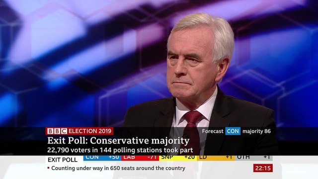 John McDonnell was visibly shaken by the exit poll during an appearance on the BBC. He said the numbers were 'extremely disappointing'