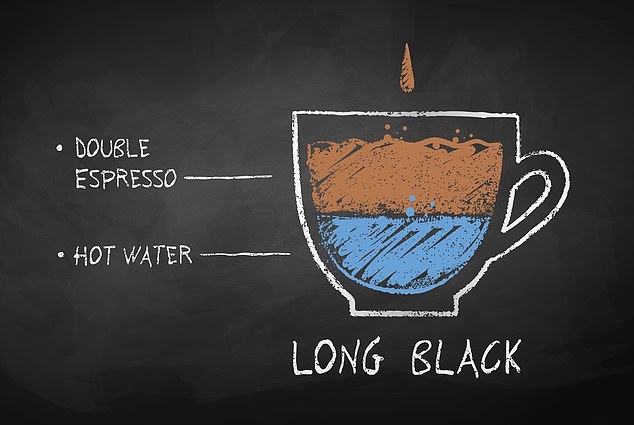 Aussie terms for espresso drinkssuch as 'long black', 'short black', piccolos are unheard of in the US