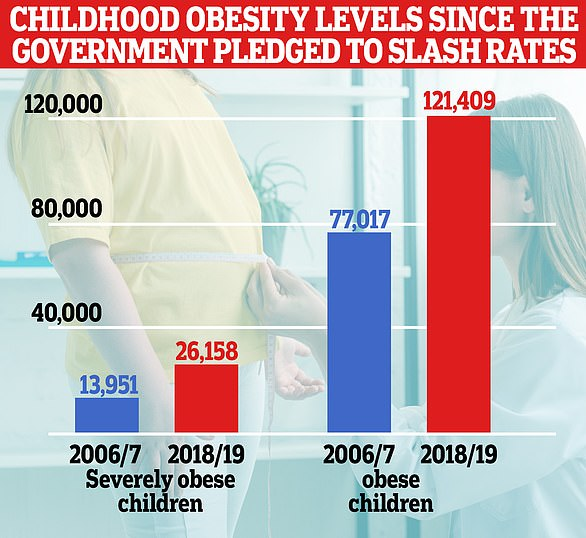 The 2008 Healthy Weight, Healthy Lives strategy pledged to reduce the 'number of overweight and obese children in England'. But official NHS figures show rates of morbid obesity have almost doubled among Year 6 pupils since the near-£400million scheme was launched