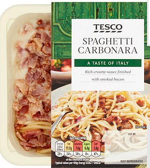 Tesco's Spaghetti Carbonara contained46.7% of an adult's daily salt intake