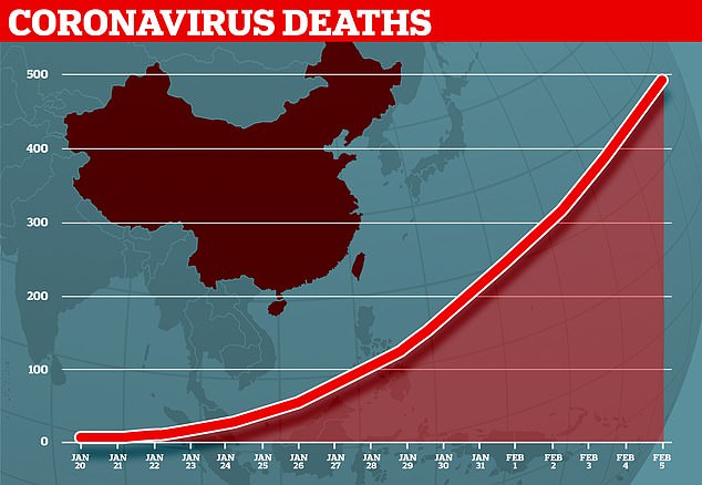 Since January 20 almost 500 people have been killed by the Wuhan coronavirus - all in mainland China excluding one in the Philippines and one in Hong Kong