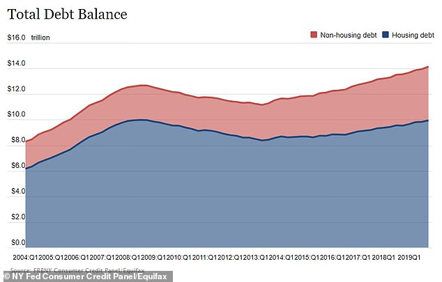 The record high of $14.15trillion in US household debt marks the highest level the 2008 financial crash and the biggest yearly gain since the year leading up to it in 2007