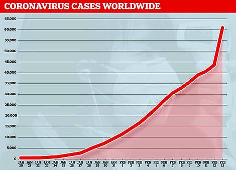 13 февраля наблюдался резкий скачок числа случаев коронавируса, потому что врачи в Китае изменили способ диагностики болезни
