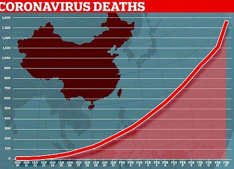 В общей сложности 1369 человек уже умерли во время вспышки