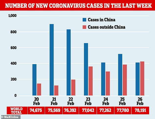 WHO: more daily coronavirus cases now reported outside China ...