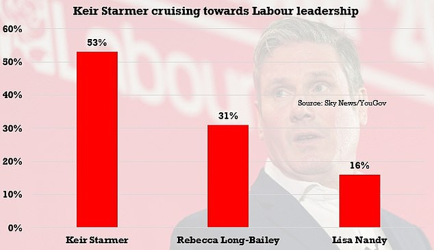 A YouGov poll for Sky News suggests Sir Keir Starmer is cruising to victory in the Labour leadership race