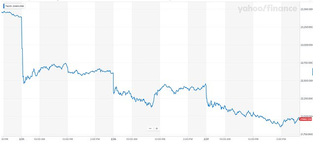 Graph showing losses onJapan's Nikkei 225 index this week amid coronavirus fears
