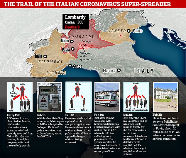 Trail of Italian coronavirus super-spreader: Marathon runner, 38 ...