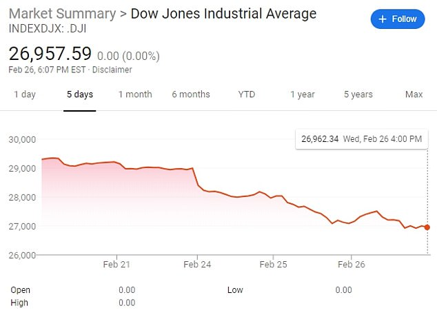A five-day view of the Dow Jones Industrial Average shows the cumulative declines this week