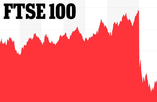The Dow Jones Industrial Average and S&P 500 each fell 4.4%. Britain's FTSE 100 index slid 3.5% and Japan's Nikkei ended 2% lower