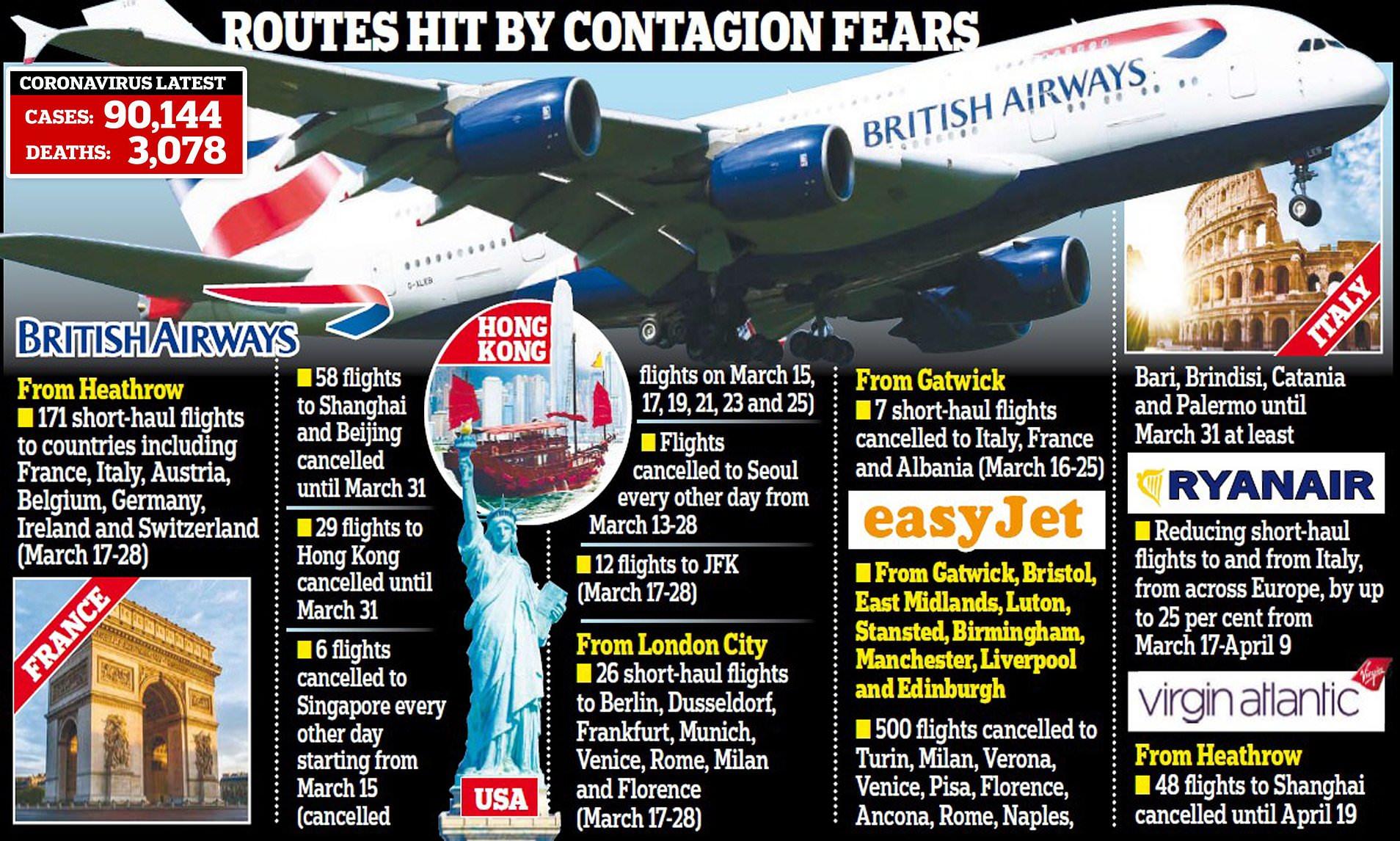 BA cancels some transatlantic flights due to coronavirus | Daily ...