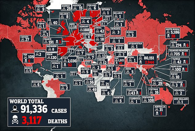 More than 91,000 patients have been infected across the world and at least 3,100 have died