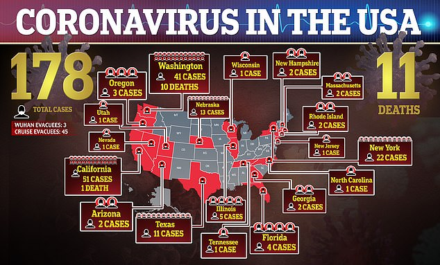 This map shows the current status of the corona virus in the USA with 178 cases reported and 11 deaths as of Thursday