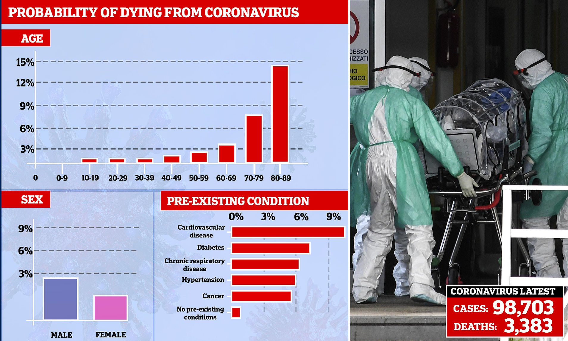 So how deadly IS coronavirus? More so for men, the elderly and the ...