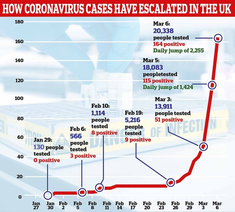 On March 6, saw the biggest one-day jump in the number of people confirmed to have the coronavirus – there were 47 new cases, bringing the UK's new total from 116 to 164