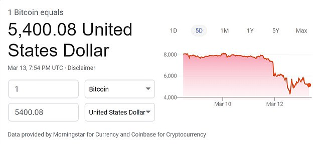 A five-day view of the price of Bitcoin shows the stunning plunge in value this week