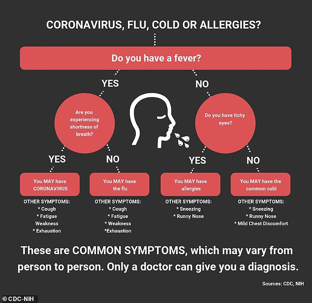 Do you have the coronavirus or a cold? CDC releases graphic to ...