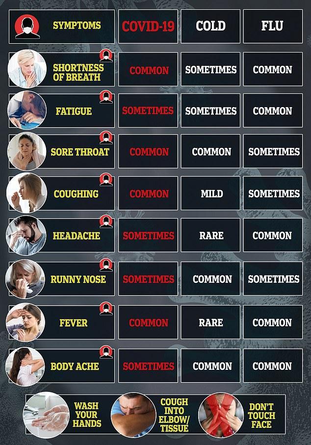 Covid 19 Vs Flu Symptoms Graphic