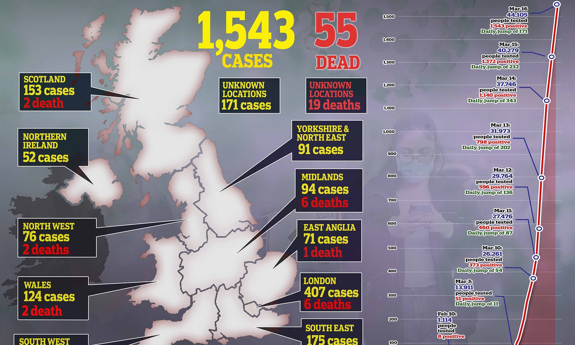 Coronavirus UK: Death toll jumps to 55 from 35 in a DAY | Daily ...