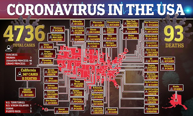 There are now more than 4,700 people in the US who have contracted coronavirus and 93 deaths. And it appears Uber is doing its part to limit the spread of the virus