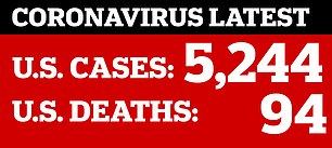 In the US, more than 5,200 people have been infected and 94 people have died