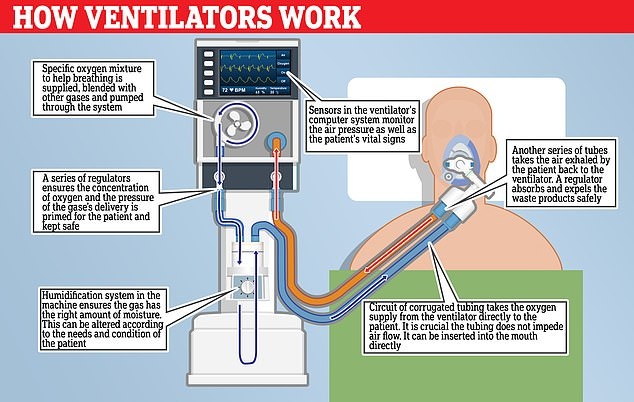 Ventilators are used to help a person breathe if they have lung disease or another condition that makes breathing difficult