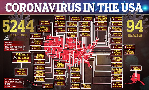 More than 5,000 Americans have coronavirus and 94 have died of the virus