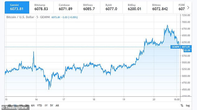 A five-day view of the price of Bitcoin shows the sharp rise in prices this week