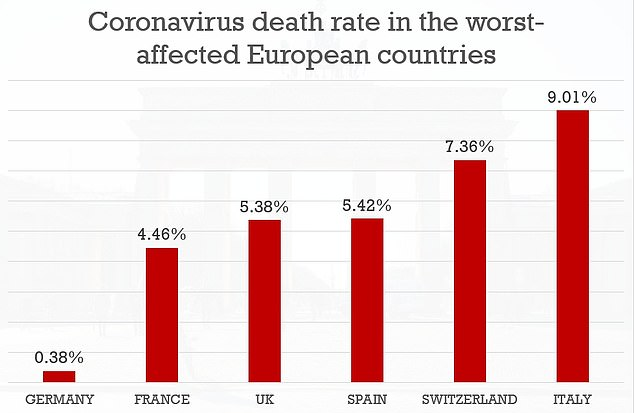 This graph shows the mortality rate in the six European countries that recorded the majority of coronavirus cases. Germany's mortality rate is by far the lowest of these