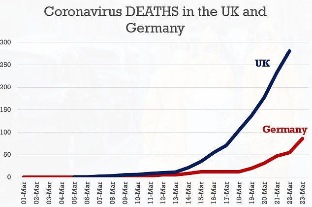 But the UK has had more coronavirus deaths and its mortality rate is around 5% compared to Germany's 0.4%