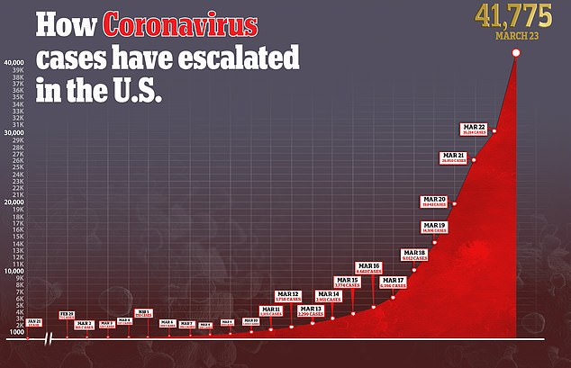 With more nearly 42,000 coronavirus patients, the US is now the third most infected country in the world