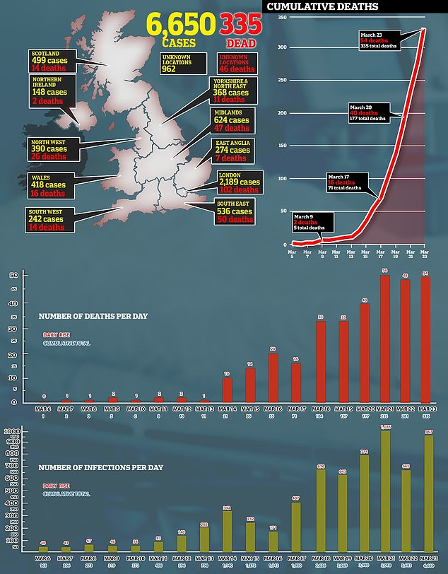 More than 330 people died in the UK with over 6,600 cases across the country