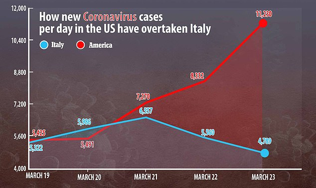 If Americans think their current lack of 'freedom' is bad, they should see how China handled its lockdown. But it worked. Just as Italy finally looks to be getting on top of its own hell after two weeks of belated enforced lockdown. Pictured is US's increasing death toll compared to Italy's falling death toll