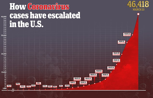 The number of coronavirus cases in the U.S. have skyrocketed in the last week, creating more urgency for Congress to act on passing the $2 trillion relief package to help stimulate the economy and provide relief for companies and individuals experiencing fallout from the outbreak