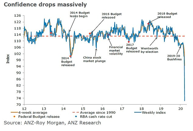 In another ominous sign, the ANZ-Roy Morgan measure of consumer confidence fell a massive 27.8 per cent, to a 30-year-low, in the week ending March 12 - before hospitality businesses were shut down
