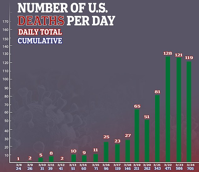 Coronavirus deaths in the U.S. rose to 783 Tuesday evening; the numbers as of 7.30pm