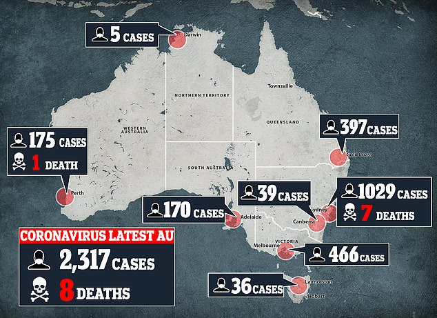 Toll:As of March 25, COVID-19 cases continue to surge in Australia with more than 2,000 people diagnosed with the virus and eight deaths